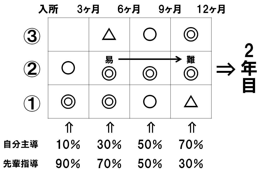育成スケジュール(つばさSO)
